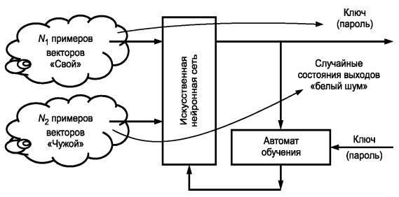 Структурная схема процедуры